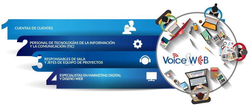 Estructura-Organizativa-VoceAndWeb-CRM-ES-Centro de contacto-Contact-Center